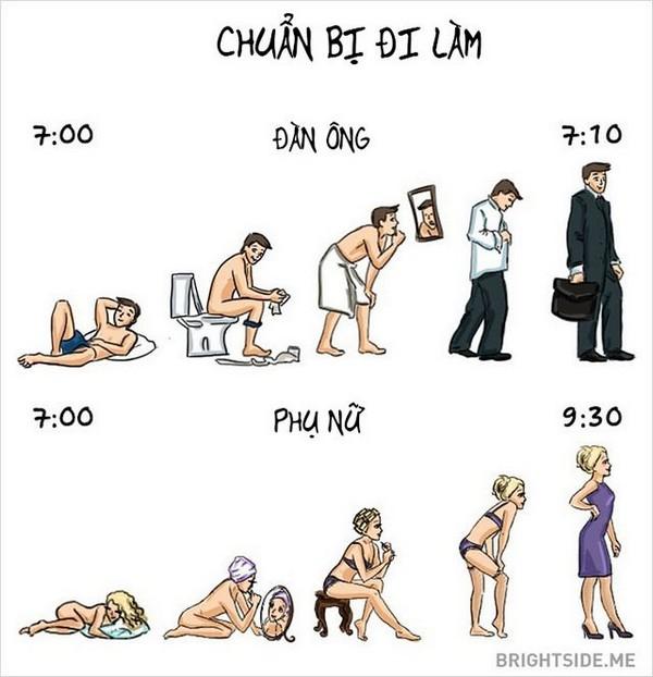 Vạch trần sự khác biệt giữa phụ nữ và đàn ông