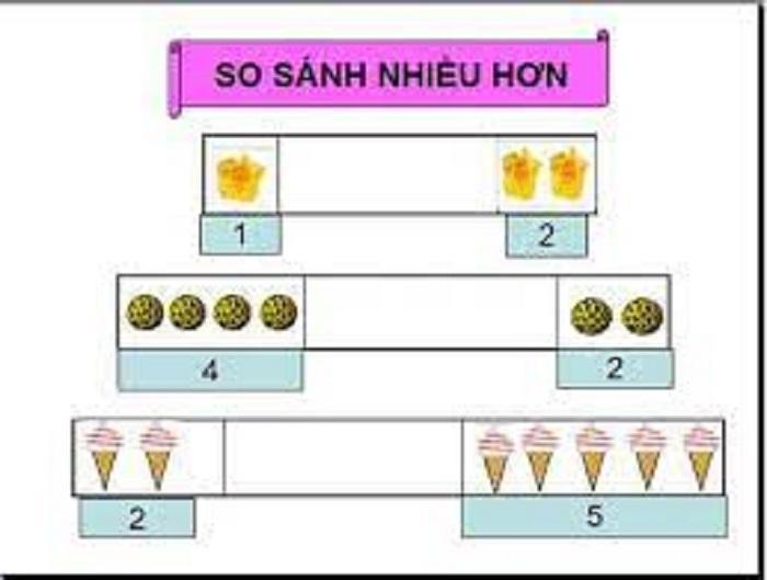 dạy toán tư duy cho trẻ